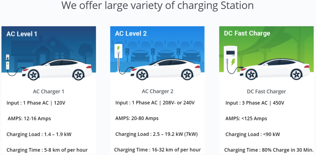 EV Charging station providers in India