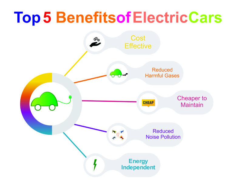 Top 5 Benefits of Electric Cars