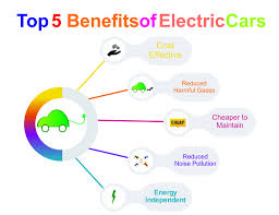 future of electric vehicles