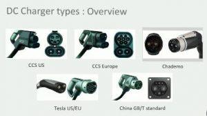DC Charging Types